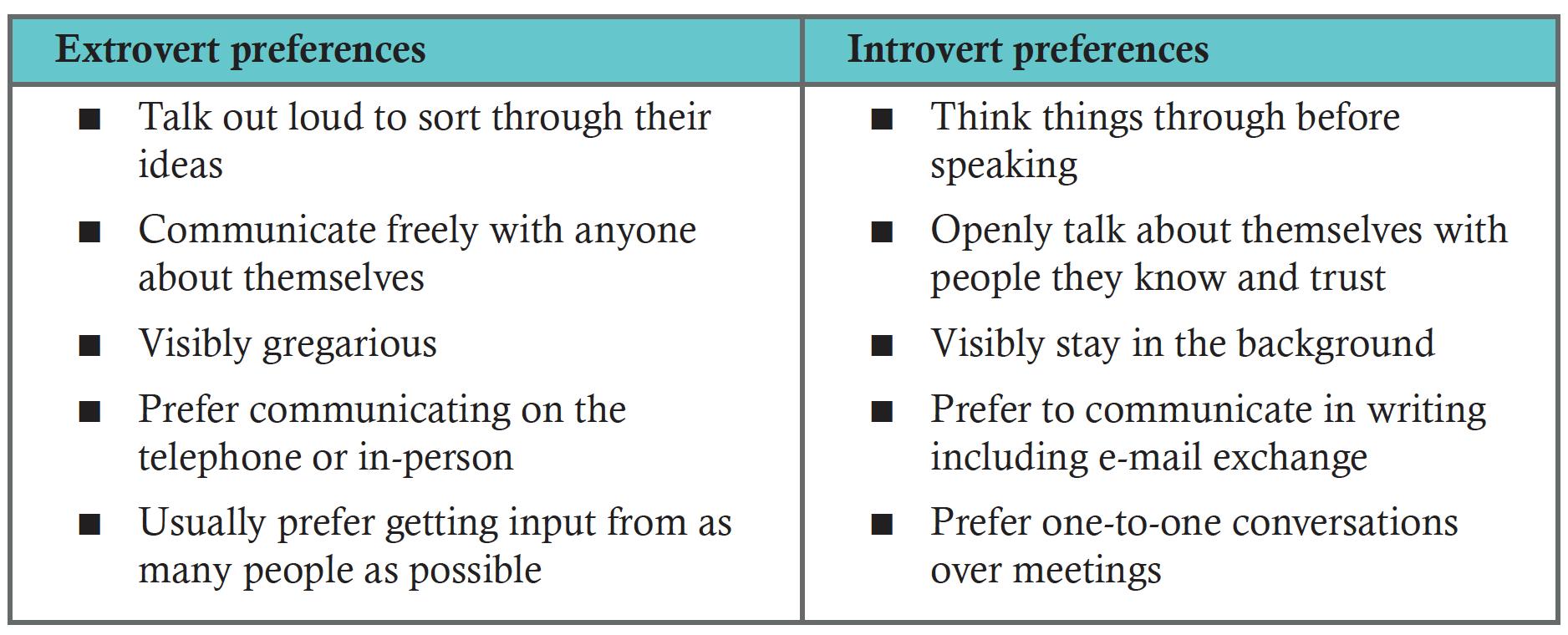 Between introvert extrovert relationship 5 Essential