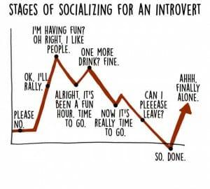 introvert-graphs